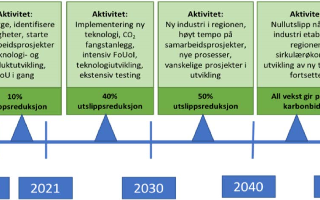 Veikart for en klimapositiv industriregion